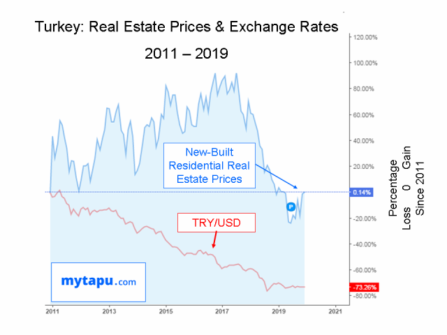 Turkey Residential Real Estate Property Market Trends, Forecasts, and Turkish Lira Exchange Rates Feb 2020 update