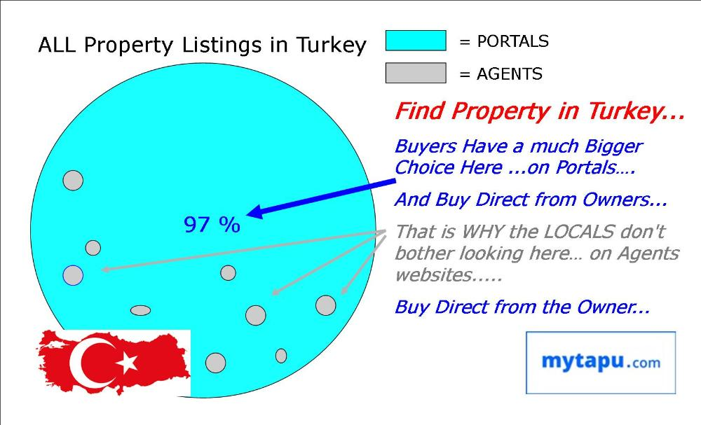 Where to Buy Property in Turkey....