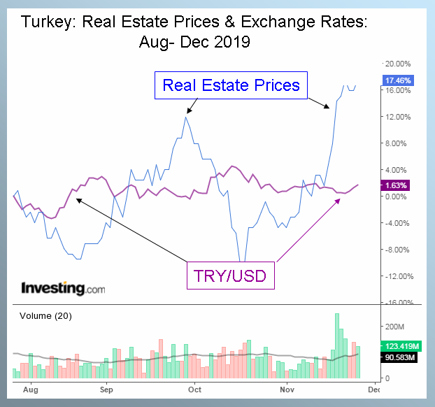 Turkey Residential Real Estate Market Trends, Forecasts, and Turkish Lira Exchange Rates Aug - Dec 2019