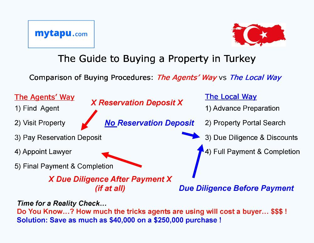 The Guide to Buying a Property in Turkey May 25 2020 mytapu