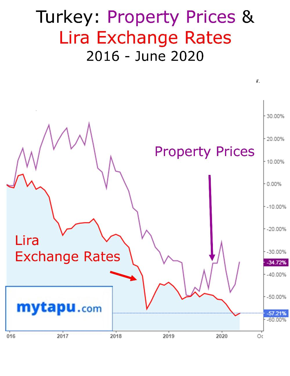 Turkey Property Prices and Turkish Lira Exchange Rate Outlook June 2020 Graphic Chart