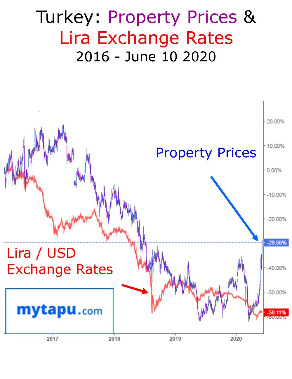 Turkey Property Prices and Exchange Rates 2016 - June 2020 Graphic Chart eng